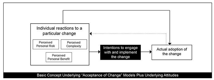 acceptanceofchange_attitudes